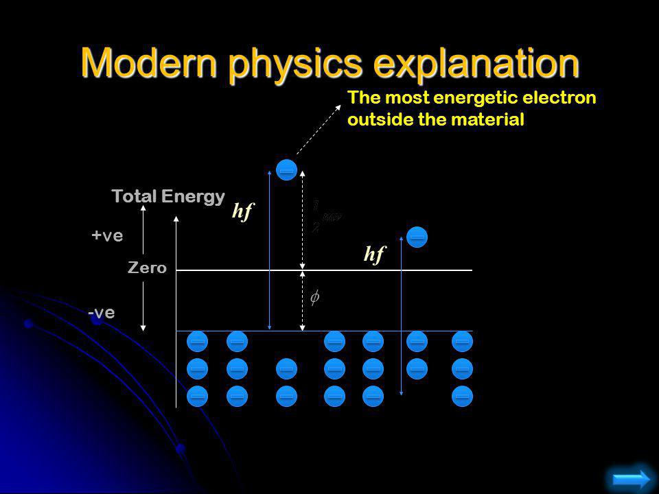 Modern physics explanation Total Energy Zero -ve +ve The most energetic electron outside the material hf
