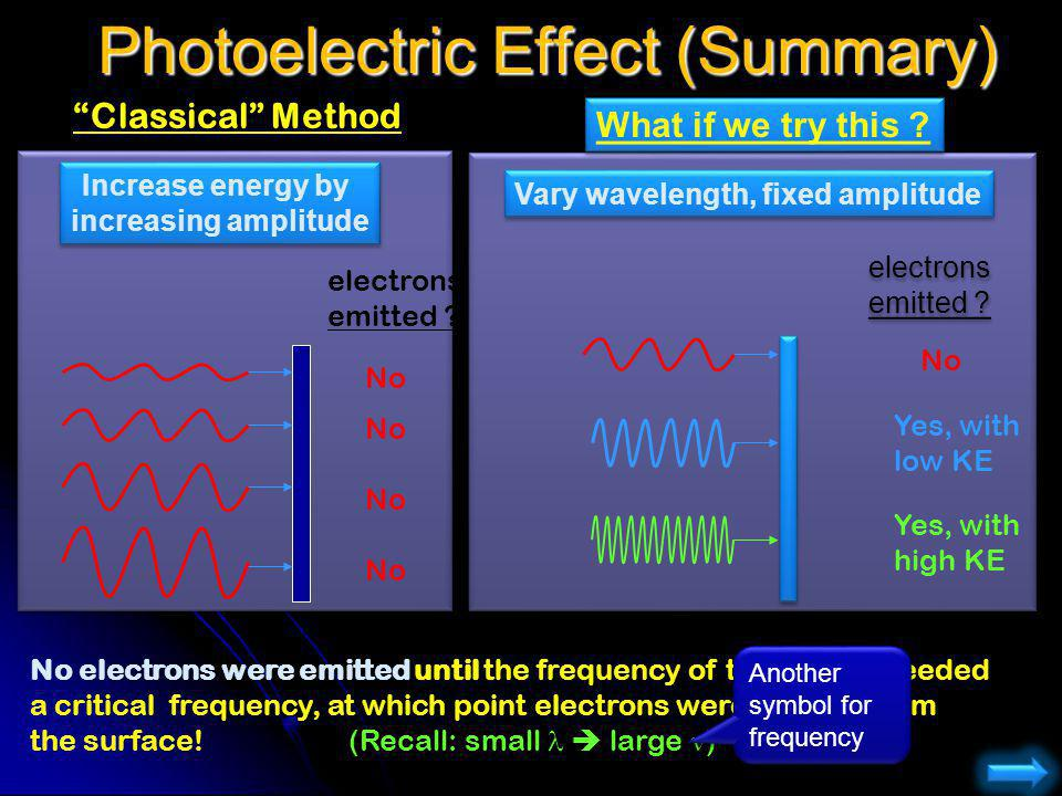 Vary wavelength, fixed amplitude electrons emitted ? What if we try this ? Photoelectric Effect (Summary) No electrons were emitted until the frequenc