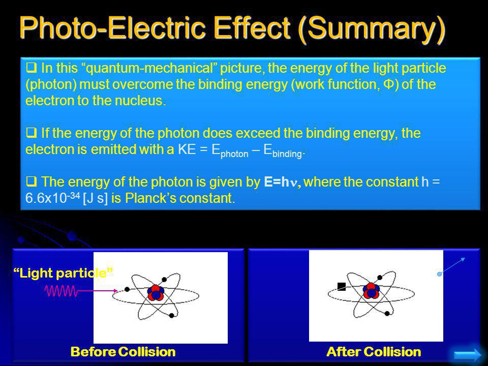 Photo-Electric Effect (Summary) Light particle Before CollisionAfter Collision In this quantum-mechanical picture, the energy of the light particle (p