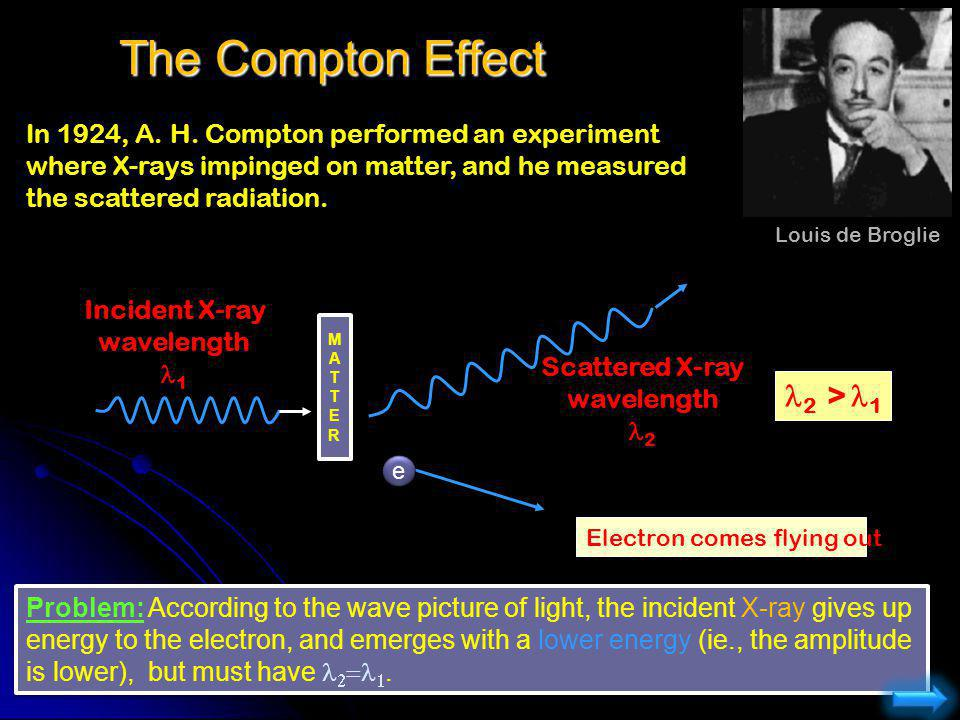 The Compton Effect In 1924, A. H. Compton performed an experiment where X-rays impinged on matter, and he measured the scattered radiation. Problem: A