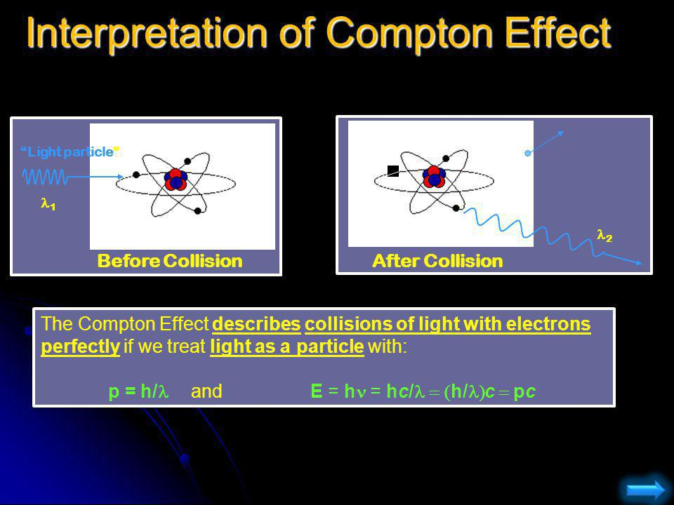 Interpretation of Compton Effect Light particle Before CollisionAfter Collision 1 2 The Compton Effect describes collisions of light with electrons pe