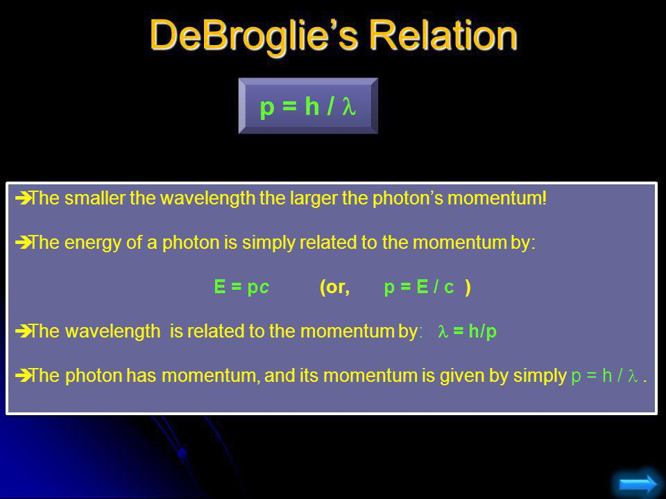 DeBroglies Relation The smaller the wavelength the larger the photons momentum! The energy of a photon is simply related to the momentum by: E = pc (o