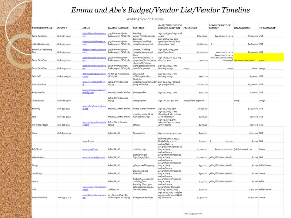 Emma and Abes Budget/Vendor List/Vendor Timeline