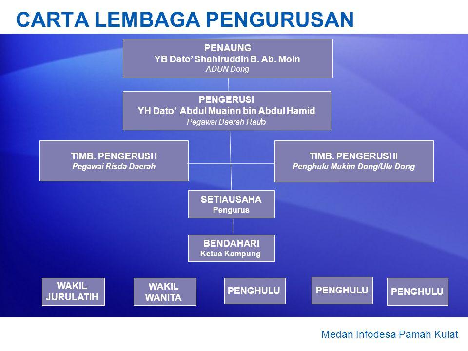 CARTA LEMBAGA PENGURUSAN Medan Infodesa Pamah Kulat PENAUNG YB Dato Shahiruddin B. Ab. Moin ADUN Dong PENGERUSI YH Dato Abdul Muainn bin Abdul Hamid P