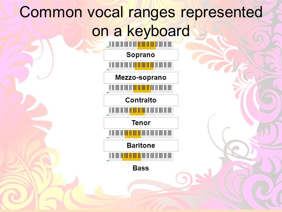 29 Common vocal ranges represented on a keyboard Soprano Mezzo-soprano Contralto Tenor Baritone Bass