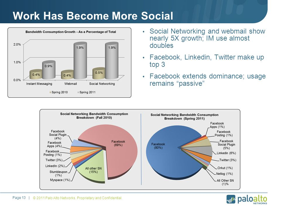 © 2011 Palo Alto Networks. Proprietary and Confidential.Page 13 | Work Has Become More Social Social Networking and webmail show nearly 5X growth; IM
