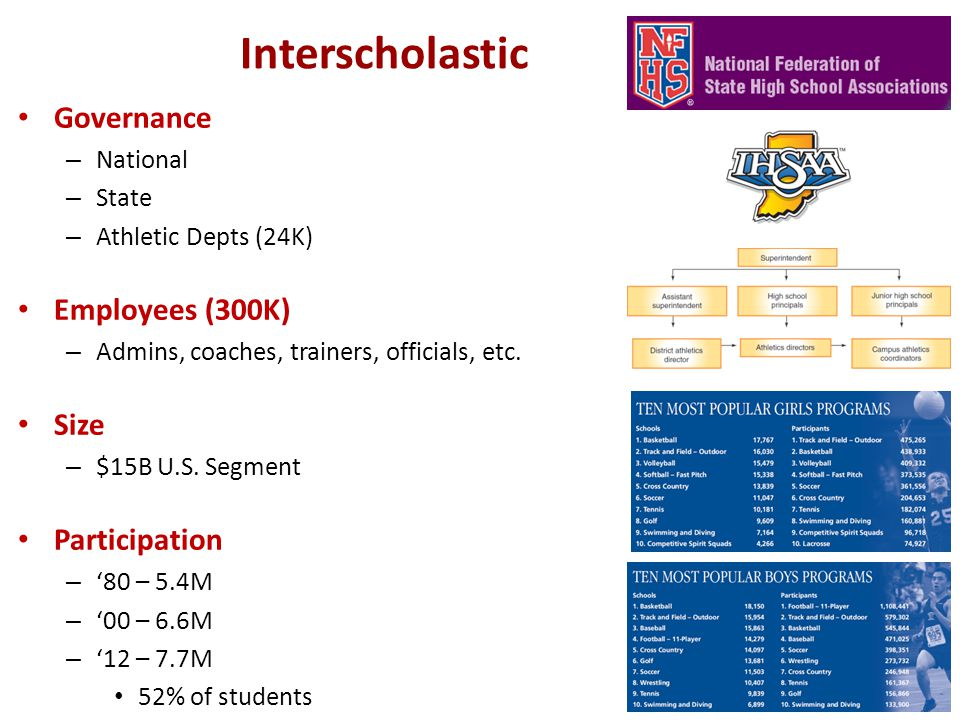 Interscholastic Governance – National – State – Athletic Depts (24K) Employees (300K) – Admins, coaches, trainers, officials, etc.