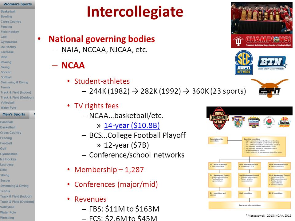 Intercollegiate National governing bodies – NAIA, NCCAA, NJCAA, etc. – NCAA Student-athletes – 244K (1982) 282K (1992) 360K (23 sports) TV rights fees