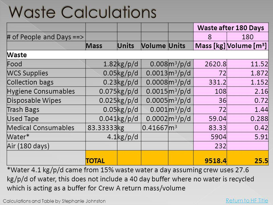Waste after 180 Days # of People and Days ==> 8180 MassUnitsVolumeUnits Mass [kg]Volume [m 3 ] Waste Food1.82kg/p/d0.008m 3 /p/d2620.811.52 WCS Supplies0.05kg/p/d0.0013m 3 /p/d721.872 Collection bags0.23kg/p/d0.0008m 3 /p/d331.21.152 Hygiene Consumables0.075kg/p/d0.0015m 3 /p/d1082.16 Disposable Wipes0.025kg/p/d0.0005m 3 /p/d360.72 Trash Bags0.05kg/p/d0.001m 3 /p/d721.44 Used Tape0.041kg/p/d0.0002m 3 /p/d59.040.288 Medical Consumables83.33333kg0.41667m3m3 83.330.42 Water*4.1kg/p/d 59045.91 Air (180 days) 232 TOTAL 9518.425.5 *Water 4.1 kg/p/d came from 15% waste water a day assuming crew uses 27.6 kg/p/d of water, this does not include a 40 day buffer where no water is recycled which is acting as a buffer for Crew A return mass/volume Calculations and Table by Stephanie Johnston Return to HF Title