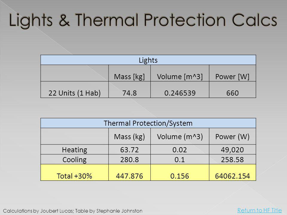 Lights Mass [kg]Volume [m^3]Power [W] 22 Units (1 Hab)74.80.246539660 Thermal Protection/System Mass (kg)Volume (m^3)Power (W) Heating63.720.0249,020 Cooling280.80.1258.58 Total +30%447.8760.15664062.154 Calculations by Joubert Lucas; Table by Stephanie Johnston Return to HF Title