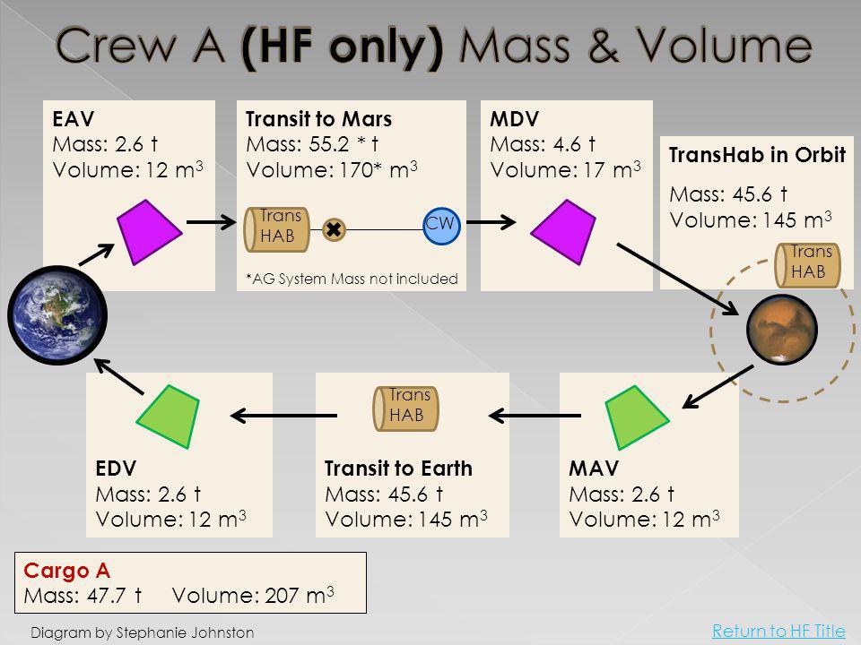 EAV Mass: 2.6 t Volume: 12 m 3 EDV Mass: 2.6 t Volume: 12 m 3 Transit to Earth Mass: 45.6 t Volume: 145 m 3 MAV Mass: 2.6 t Volume: 12 m 3 TransHab in Orbit Mass: 45.6 t Volume: 145 m 3 MDV Mass: 4.6 t Volume: 17 m 3 Transit to Mars Mass: 55.2 * t Volume: 170* m 3 Trans HAB CW *AG System Mass not included Diagram by Stephanie Johnston Cargo A Mass: 47.7 t Volume: 207 m 3 Trans HAB Trans HAB Return to HF Title