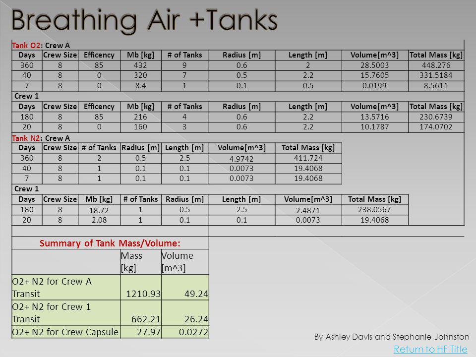 Tank O2: Crew A DaysCrew SizeEfficencyMb [kg]# of TanksRadius [m]Length [m]Volume[m^3]Total Mass [kg] 36088543290.6228.5003448.276 408032070.52.215.7605331.5184 7808.410.10.50.01998.5611 Crew 1 DaysCrew SizeEfficencyMb [kg]# of TanksRadius [m]Length [m]Volume[m^3]Total Mass [kg] 18088521640.62.213.5716230.6739 208016030.62.210.1787174.0702 Tank N2: Crew A DaysCrew Size# of TanksRadius [m]Length [m]Volume[m^3]Total Mass [kg] 360820.52.54.9742411.724 40810.1 0.007319.4068 7810.1 0.007319.4068 Crew 1 DaysCrew SizeMb [kg]# of TanksRadius [m]Length [m]Volume[m^3]Total Mass [kg] 180818.7210.52.52.4871238.0567 2082.0810.1 0.007319.4068 Summary of Tank Mass/Volume: Mass [kg] Volume [m^3] O2+ N2 for Crew A Transit1210.9349.24 O2+ N2 for Crew 1 Transit662.2126.24 O2+ N2 for Crew Capsule27.970.0272 By Ashley Davis and Stephanie Johnston Return to HF Title