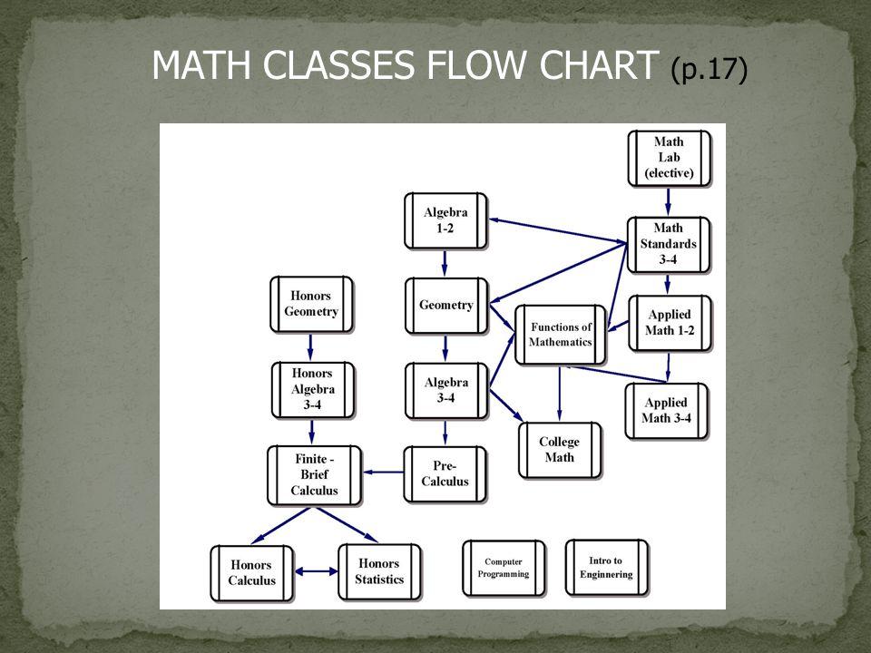 MATH CLASSES FLOW CHART (p.17)