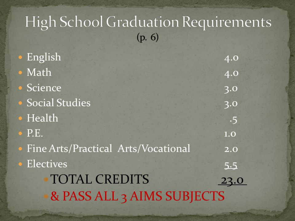 English4.0 Math4.0 Science3.0 Social Studies 3.0 Health.5 P.E.1.0 Fine Arts/Practical Arts/Vocational2.0 Electives5.5 TOTAL CREDITS 23.0 & PASS ALL 3 AIMS SUBJECTS