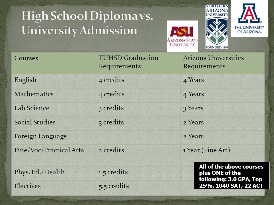 All of the above courses plus ONE of the following: 3.0 GPA, Top 25%, 1040 SAT, 22 ACT