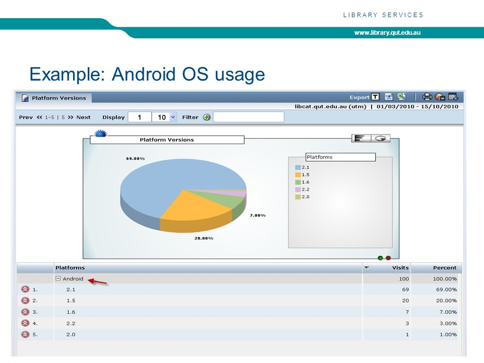 www.library.qut.edu.au LIBRARY SERVICES Example: Android OS usage