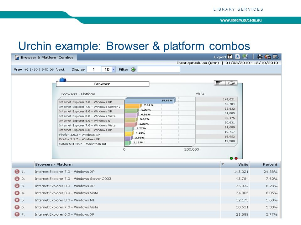 www.library.qut.edu.au LIBRARY SERVICES Urchin example: Browser & platform combos