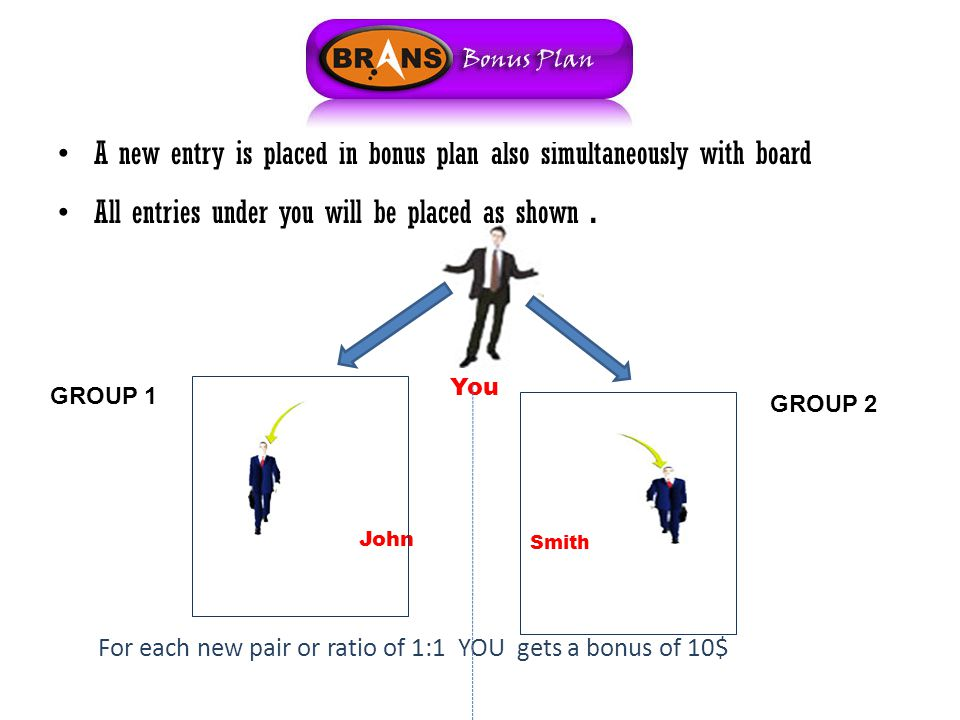 A new entry is placed in bonus plan also simultaneously with board All entries under you will be placed as shown.