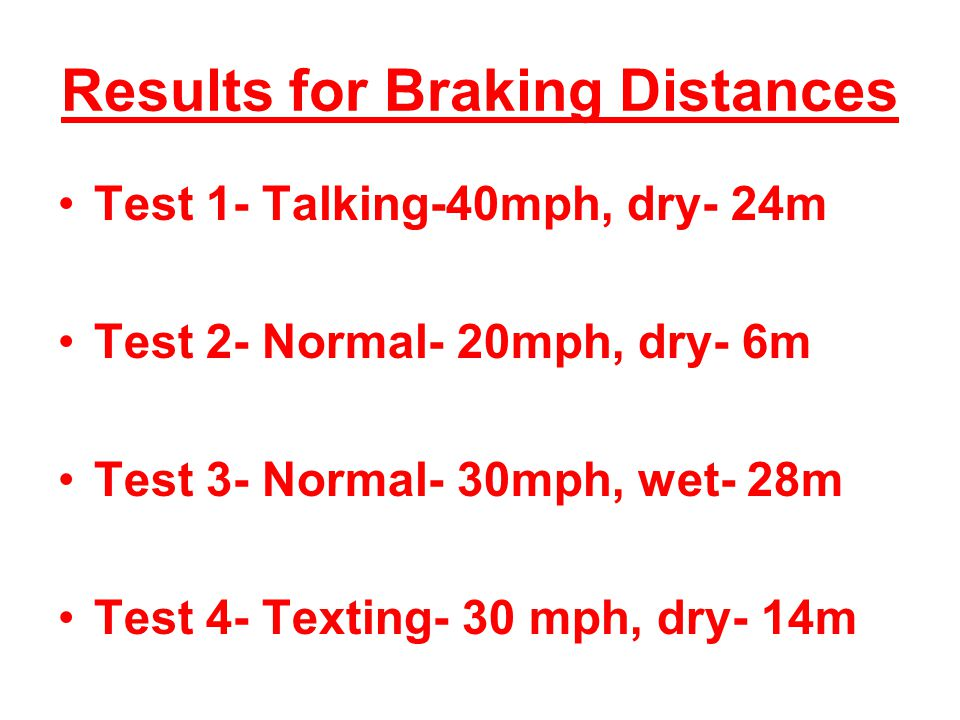 Results for Braking Distances Test 1- Talking-40mph, dry- 24m Test 2- Normal- 20mph, dry- 6m Test 3- Normal- 30mph, wet- 28m Test 4- Texting- 30 mph, dry- 14m