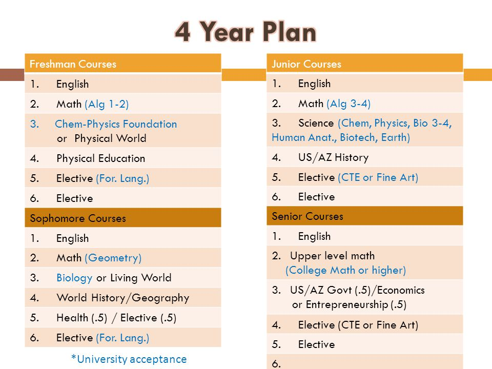 Freshman Courses 1. English 2. Math (Alg 1-2) 3.