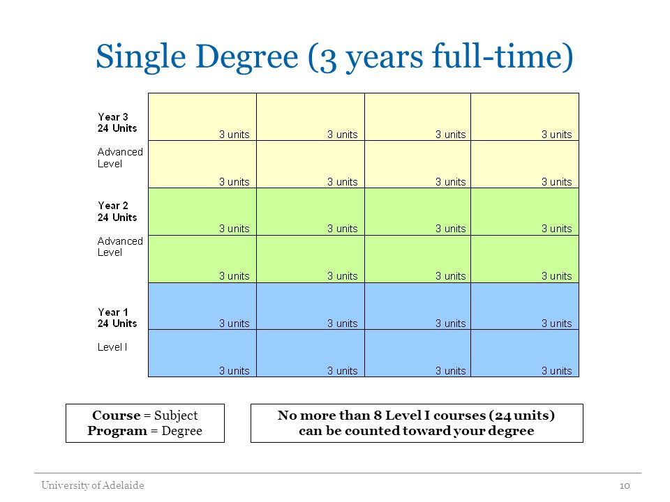 Single Degree (3 years full-time) University of Adelaide10 Course = Subject Program = Degree No more than 8 Level I courses (24 units) can be counted