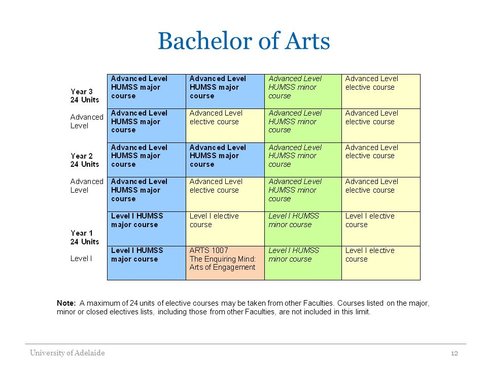 Bachelor of Arts University of Adelaide12 Note: A maximum of 24 units of elective courses may be taken from other Faculties. Courses listed on the maj