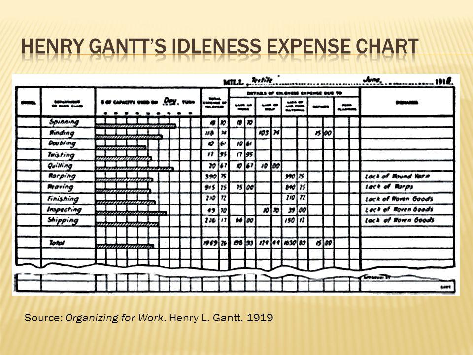 Source: Organizing for Work. Henry L. Gantt, 1919
