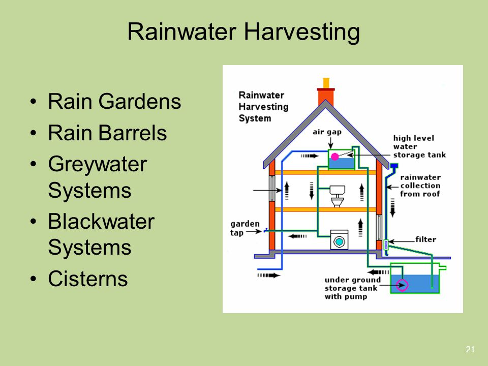 Rainwater Harvesting 21 Rain Gardens Rain Barrels Greywater Systems Blackwater Systems Cisterns