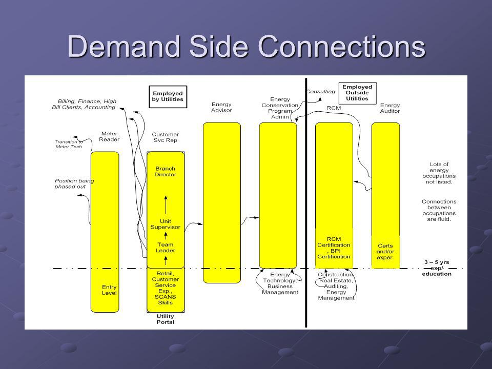 Demand Side Connections