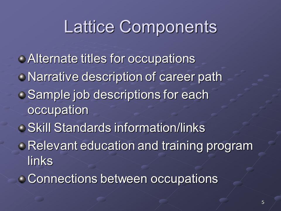 Lattice Components Alternate titles for occupations Narrative description of career path Sample job descriptions for each occupation Skill Standards i