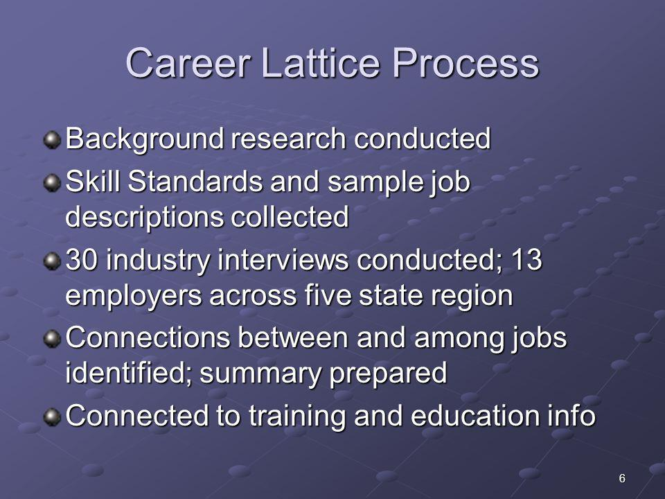 Career Lattice Process Background research conducted Skill Standards and sample job descriptions collected 30 industry interviews conducted; 13 employ