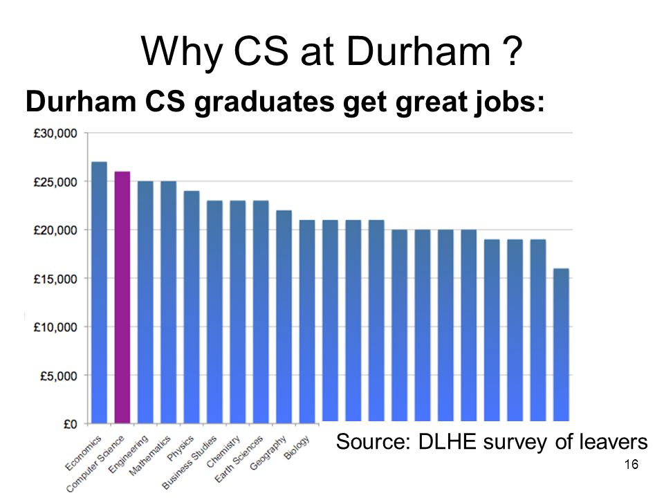 Why CS at Durham ? Durham CS graduates get great jobs: Average salary for Durham CS graduates is higher than (almost) all other subjects 16 Source: DL