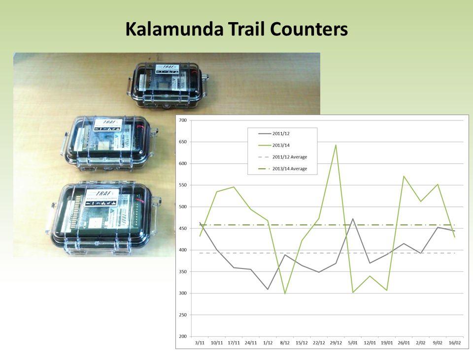 Kalamunda Trail Counters