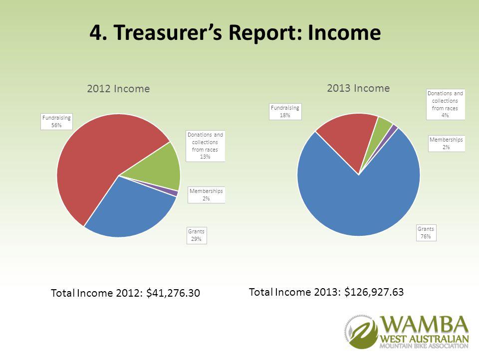 4. Treasurers Report: Income Total Income 2012: $41,276.30 Total Income 2013: $126,927.63