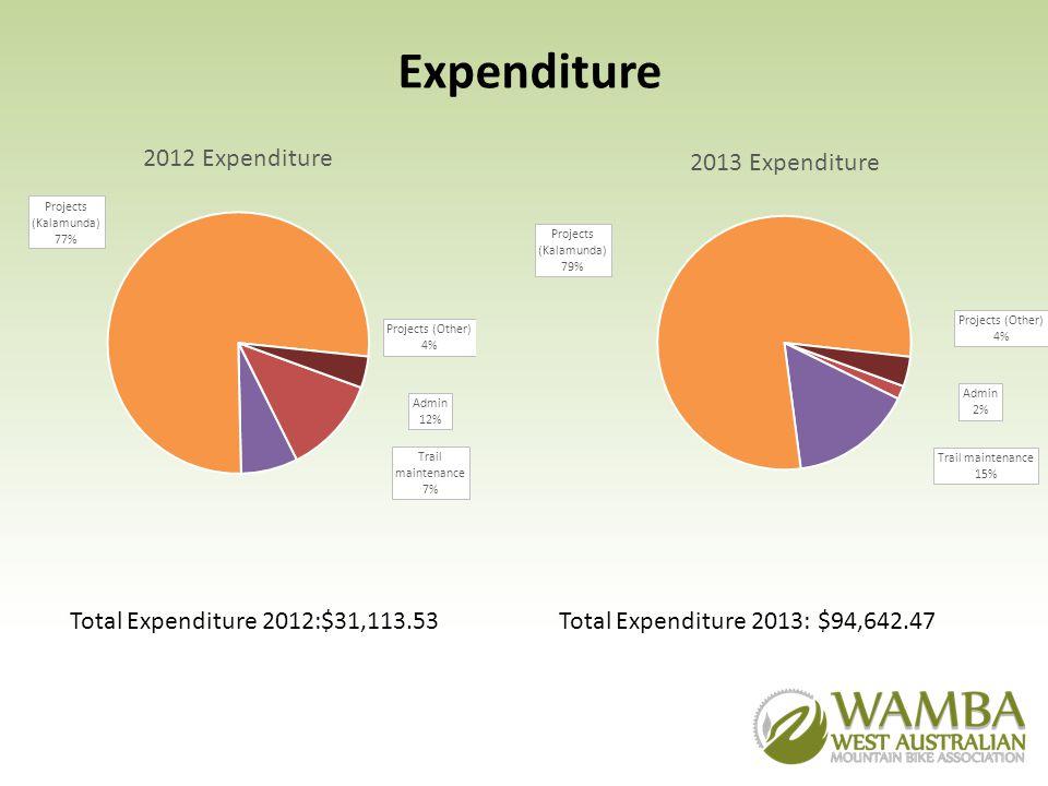 2014 Budget Current balance: $33,491 Money to come in: $16,750 (Alcoa Grant & Lotterywest Grant for Kalamunda Green Trail) Money to spend: $24,510 (On completion of Kalamunda Green Trail) Slush Grants: $12,000 (12x$10k grants) Untied funds: $13,731