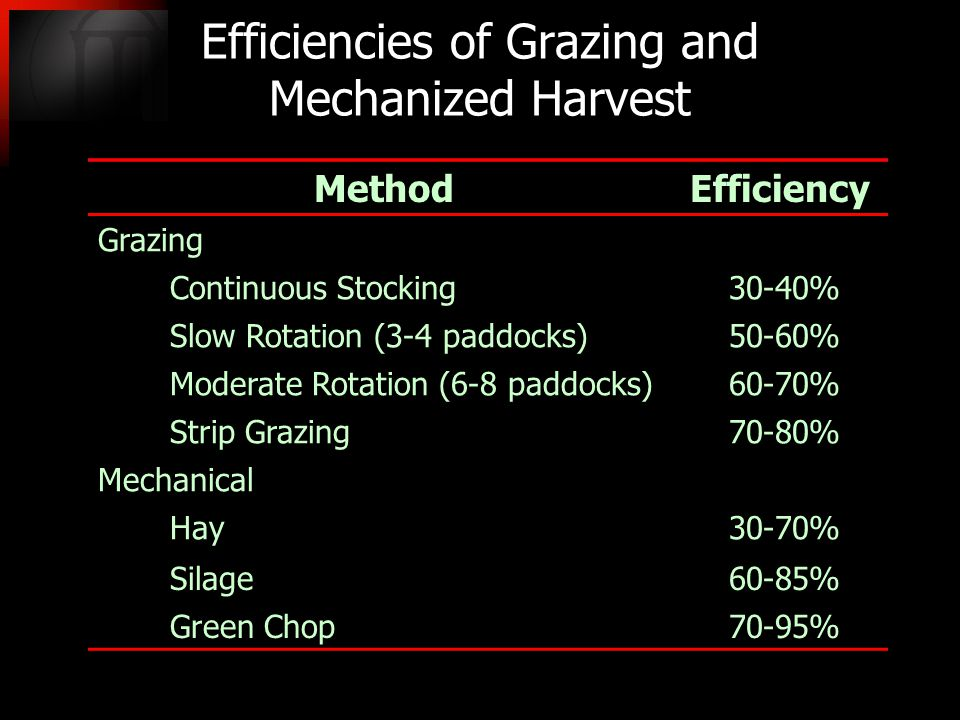 Mechanical Hay30-70% Silage60-85% Green Chop70-95% Efficiencies of Grazing and Mechanized Harvest MethodEfficiency Grazing Continuous Stocking30-40% Slow Rotation (3-4 paddocks)50-60% Moderate Rotation (6-8 paddocks)60-70% Strip Grazing70-80%