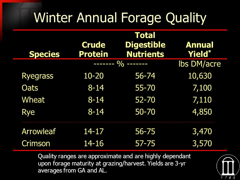 Winter Annual Forage Quality Species Crude Protein Total Digestible Nutrients Annual Yield * ------- % -------lbs DM/acre Ryegrass10-2056-7410,630 Oat