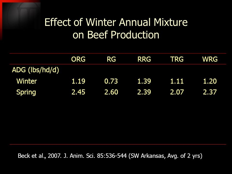 Effect of Winter Annual Mixture on Beef Production ORGRGRRGTRGWRG ADG (lbs/hd/d) Winter1.190.731.391.111.20 Spring2.452.602.392.072.37 Beck et al., 2007.