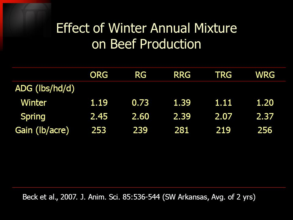 Effect of Winter Annual Mixture on Beef Production ORGRGRRGTRGWRG ADG (lbs/hd/d) Winter1.190.731.391.111.20 Spring2.452.602.392.072.37 Gain (lb/acre)253239281219256 Beck et al., 2007.