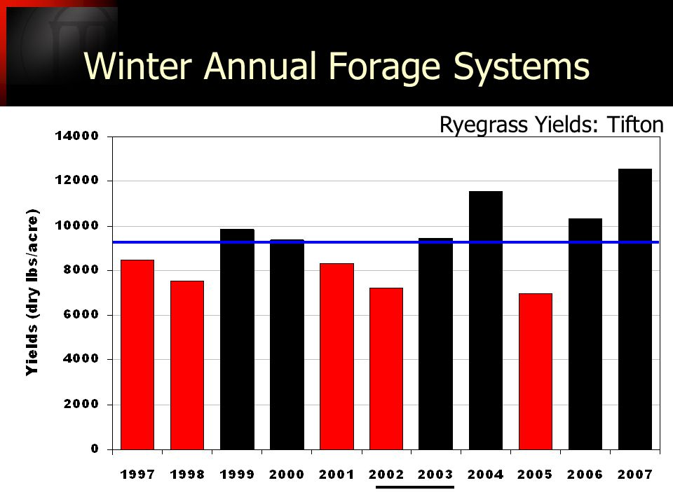 Winter Annual Forage Systems Ryegrass Yields: Tifton