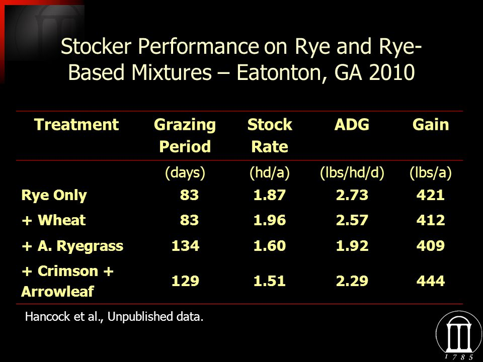 Stocker Performance on Rye and Rye- Based Mixtures – Eatonton, GA 2010 Treatment Grazing Period Stock Rate ADGGain (days)(hd/a)(lbs/hd/d)(lbs/a) Rye Only 831.872.73421 + Wheat 831.962.57412 + A.