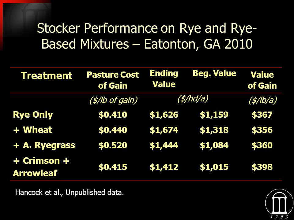 Stocker Performance on Rye and Rye- Based Mixtures – Eatonton, GA 2010 Treatment Pasture Cost of Gain Ending Value Beg. Value Value of Gain ($/lb of g