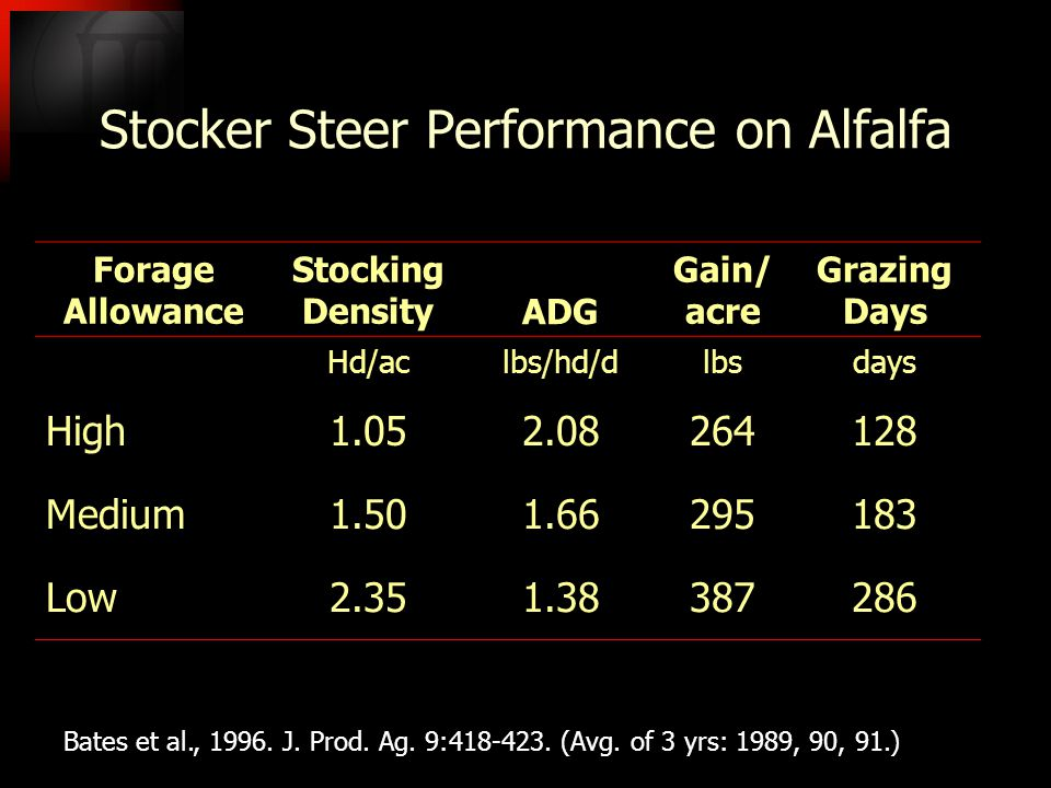 Stocker Steer Performance on Alfalfa Forage Allowance Stocking DensityADG Gain/ acre Grazing Days Hd/aclbs/hd/dlbsdays High1.052.08264128 Medium1.501.66295183 Low2.351.38387286 Bates et al., 1996.