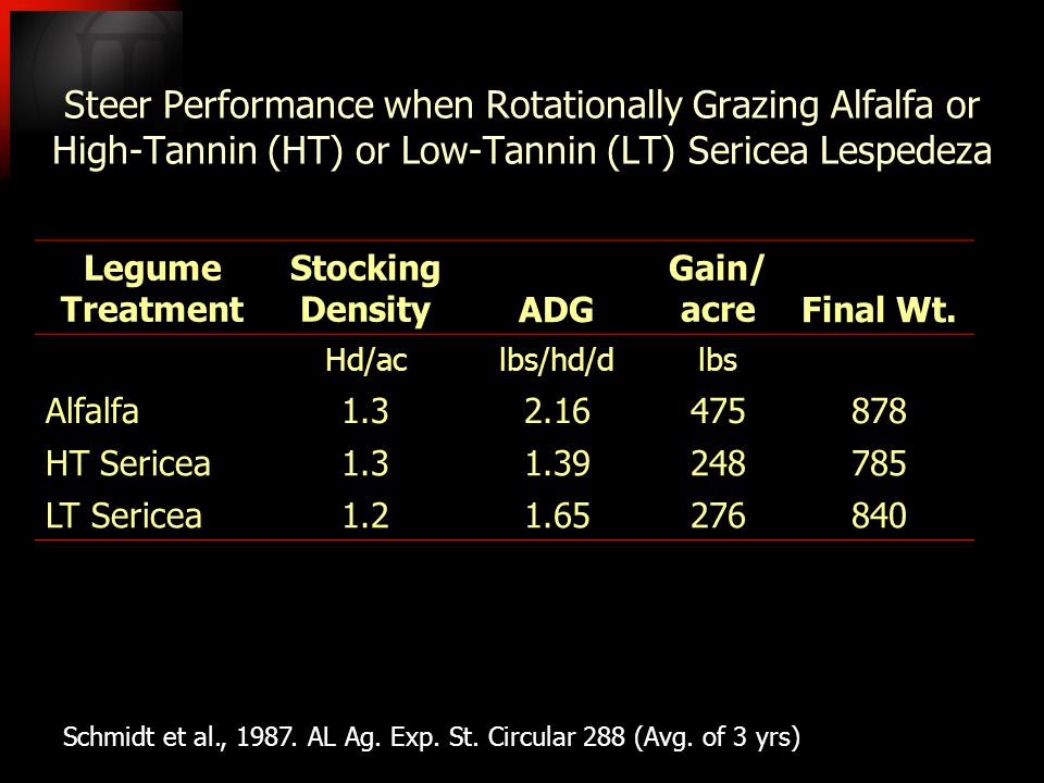Steer Performance when Rotationally Grazing Alfalfa or High-Tannin (HT) or Low-Tannin (LT) Sericea Lespedeza Legume Treatment Stocking DensityADG Gain