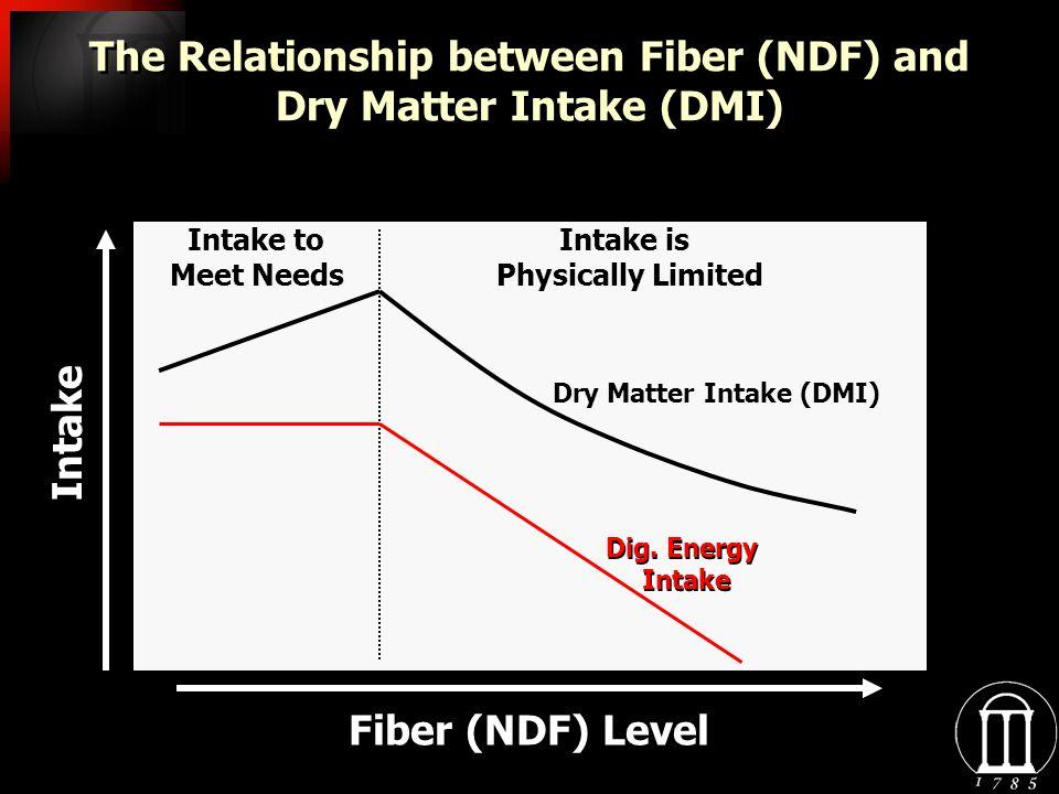 The Relationship between Fiber (NDF) and Dry Matter Intake (DMI) Fiber (NDF) Level Intake Intake to Meet Needs Intake is Physically Limited Dry Matter Intake (DMI) Dig.