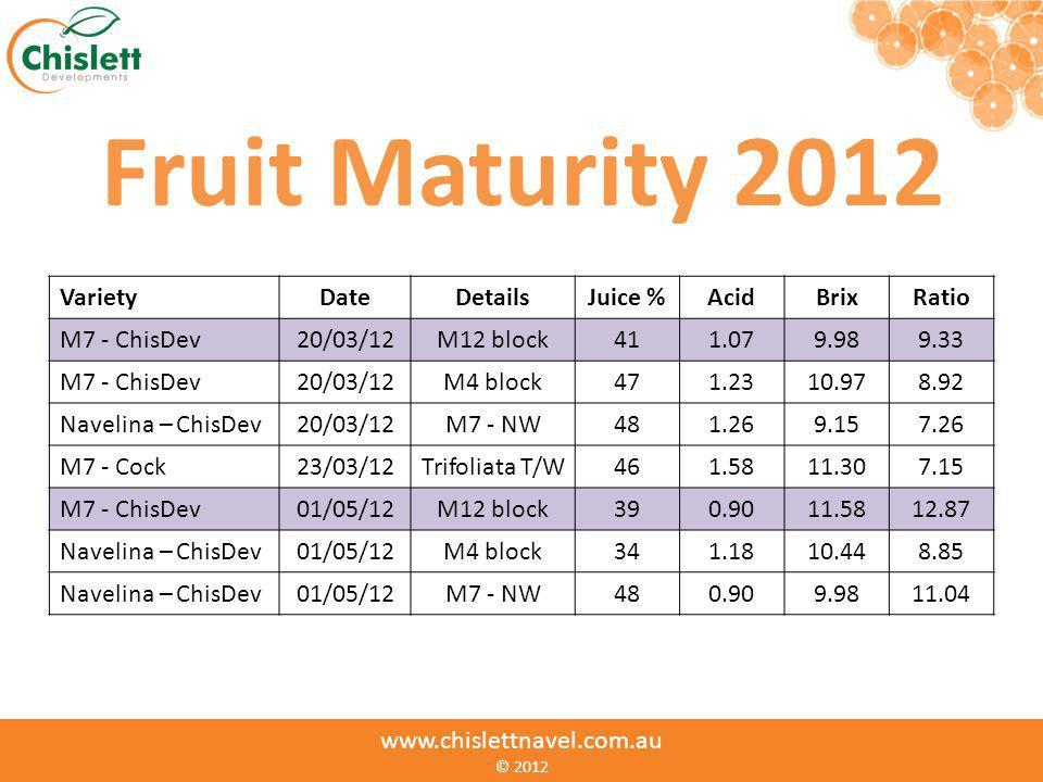 www.chislettnavel.com.au © www.chislettnavel.com.au © 2012 Fruit Maturity 2012 VarietyDateDetailsJuice %AcidBrixRatio M7 - ChisDev20/03/12M12 block411
