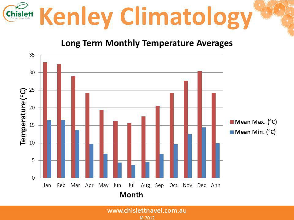 www.chislettnavel.com.au © 2012 Kenley Climatology