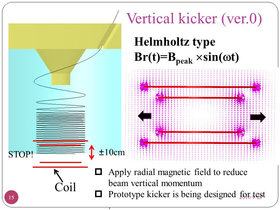Coil Vertical kicker (ver.0) 2010/9/28 15 Helmholtz type Br(t)=B peak sin( t) Apply radial magnetic field to reduce beam vertical momentum Prototype k