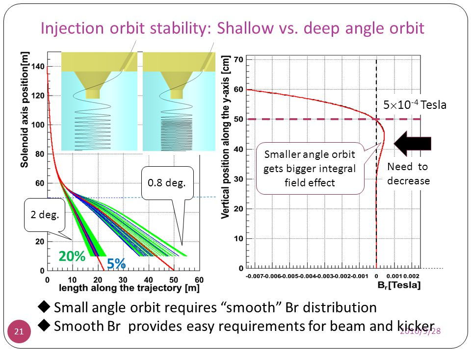 2010/9/28 21 Br 0 5%5% 20% 2 deg. 0.8 deg. Small angle orbit requires smooth Br distribution Smooth Br provides easy requirements for beam and kicker