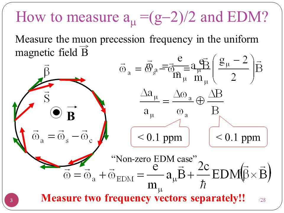 Magic momentum + beam cancels focusing electric field term B=1.45 Tesla diameter 14m 45m round 12 magnet yoke pieces 4 EDM=0 Great E821 and beyond the horizon e+e+ 2 / a =4.4 sec 150 (g-2) Cycles in Positron Time Spectrum.